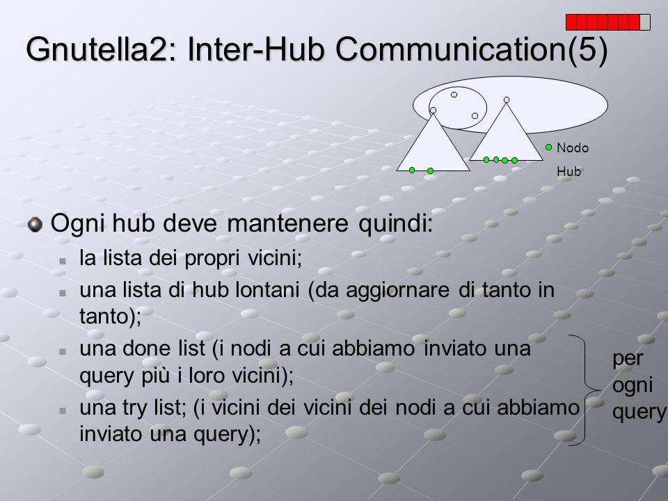 Gnutella2: Inter-Hub Communication(5) Nodo Hub Ogni hub deve mantenere quindi: la lista dei propri vicini; una lista di hub lontani (da aggiornare di