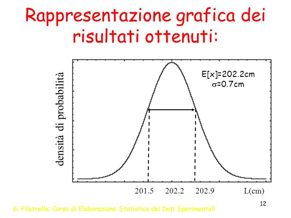 G. Filatrella: Corso di Elaborazione Statistica dei Dati Sperimentali 12 Rappresentazione grafica dei risultati ottenuti: L(cm) E[x]=202.2cm =0.7cm de