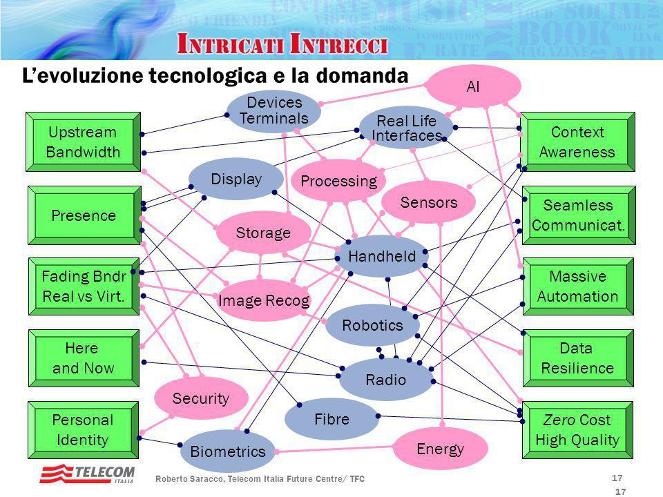 Rotary, Padova – 20 gennaio 2010 Futuro ICT Limite Banda Sensoriale 500 Mbps 10 Mbps 70 Mbps 150 Mbps 300 Mbps Domanda di Banda GPON 2,5Gbit/64 = 40Mb