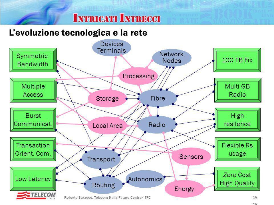 Rotary, Padova – 20 gennaio 2010 Futuro ICT Roberto Saracco, Telecom Italia Future Centre/ TFC 17 Levoluzione tecnologica e la domanda 17 Upstream Ban