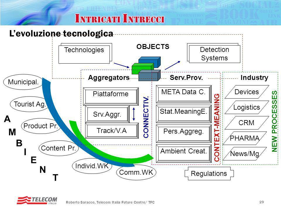 Rotary, Padova – 20 gennaio 2010 Futuro ICT Roberto Saracco, Telecom Italia Future Centre/ TFC 28 Levoluzione tecnologica Technologies Municipal. Tour