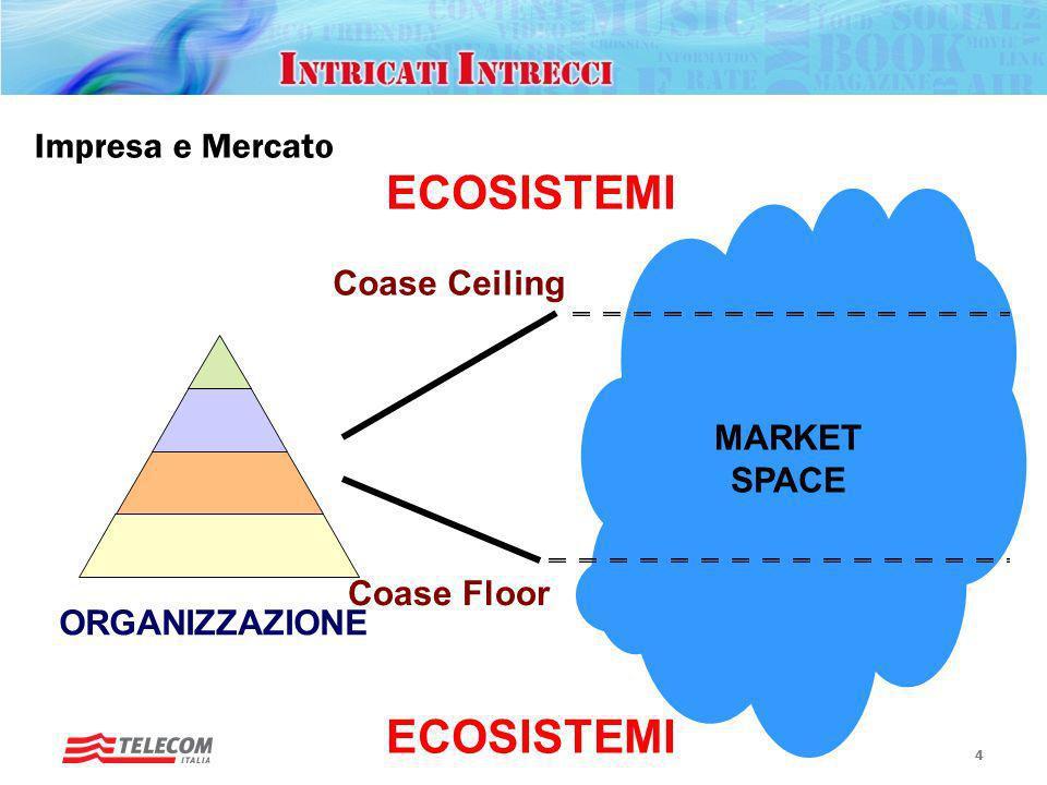 Rotary, Padova – 20 gennaio 2010 Futuro ICT 3 Impresa e Mercato 3 MARKET SPACE ORGANIZZAZIONE Coase Ceiling Coase Floor