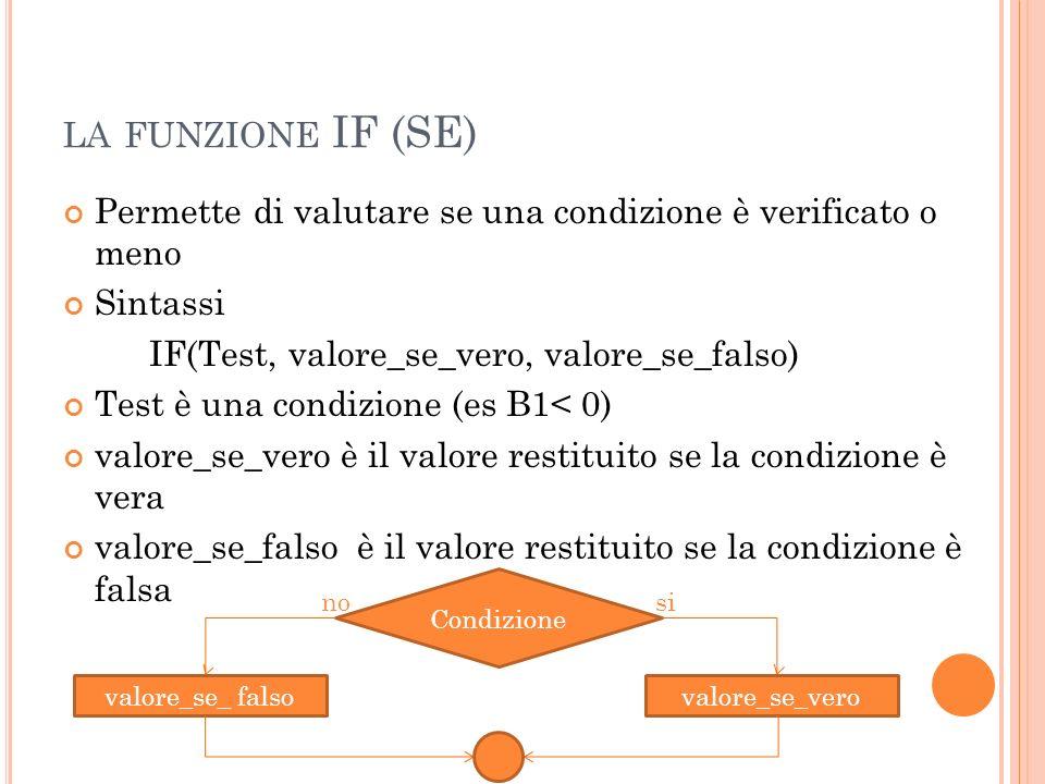 LA FUNZIONE IF (SE) Permette di valutare se una condizione è verificato o meno Sintassi IF(Test, valore_se_vero, valore_se_falso) Test è una condizion