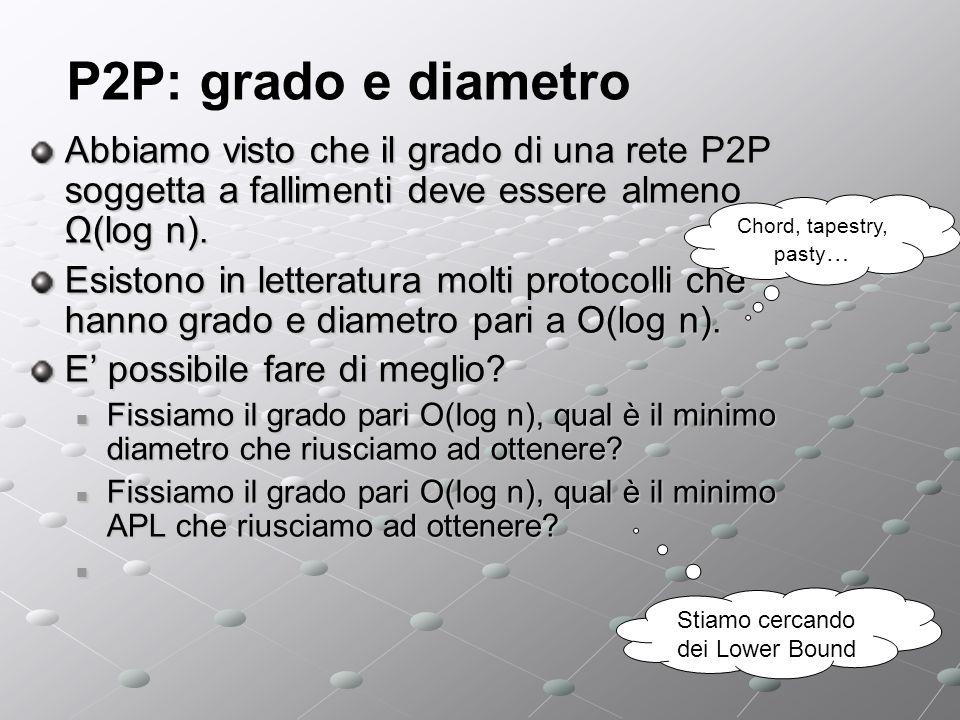 P2P: grado e diametro Abbiamo visto che il grado di una rete P2P soggetta a fallimenti deve essere almeno Ω(log n).