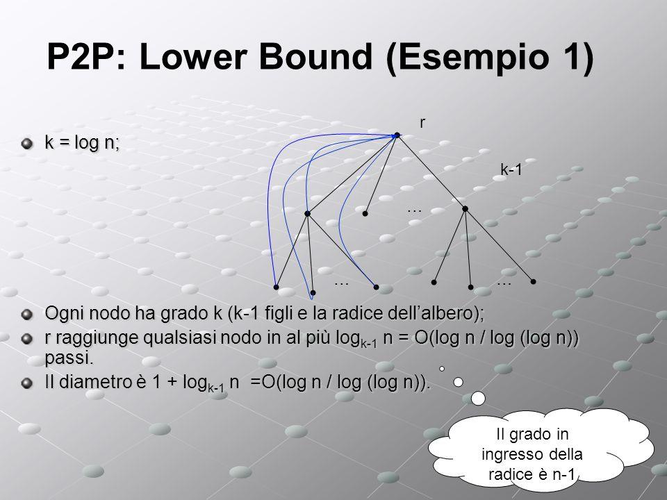 P2P: Lower Bound (Esempio 1) k = log n; Ogni nodo ha grado k (k-1 figli e la radice dellalbero); r raggiunge qualsiasi nodo in al più log k-1 n = O(log n / log (log n)) passi.