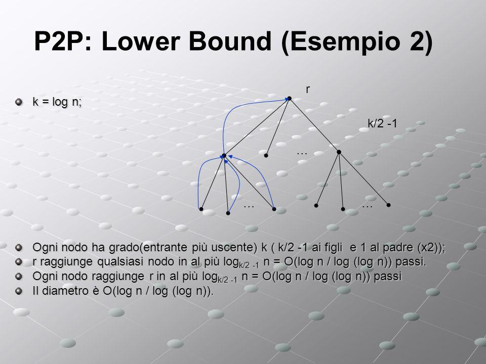 P2P: Lower Bound (Esempio 2) k = log n; Ogni nodo ha grado(entrante più uscente) k ( k/2 -1 ai figli e 1 al padre (x2)); r raggiunge qualsiasi nodo in al più log k/2 -1 n = O(log n / log (log n)) passi.