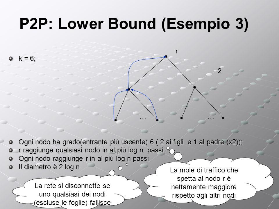 P2P: Lower Bound (Esempio 3) k = 6; Ogni nodo ha grado(entrante più uscente) 6 ( 2 ai figli e 1 al padre (x2)); r raggiunge qualsiasi nodo in al più log n passi.