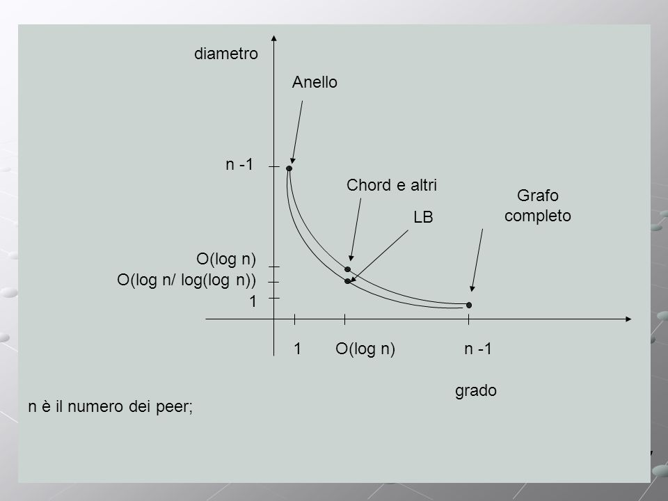 grado diametro 1 1 n -1 O(log n) Chord e altri Grafo completo Anello n è il numero dei peer; LB O(log n/ log(log n))