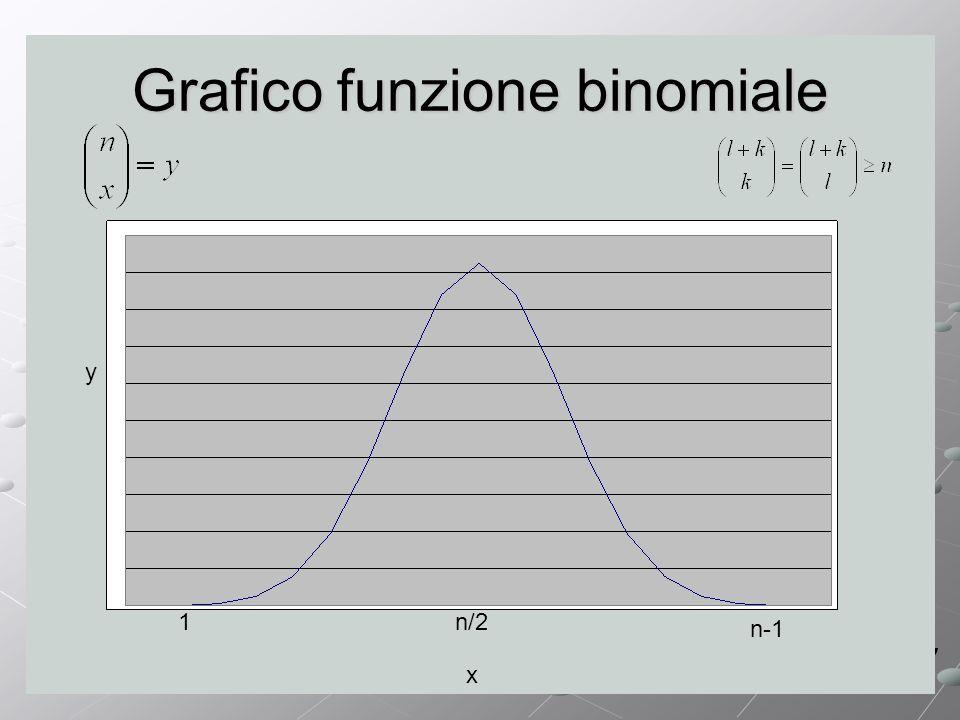 Grafico funzione binomiale x y 1n/2 n-1