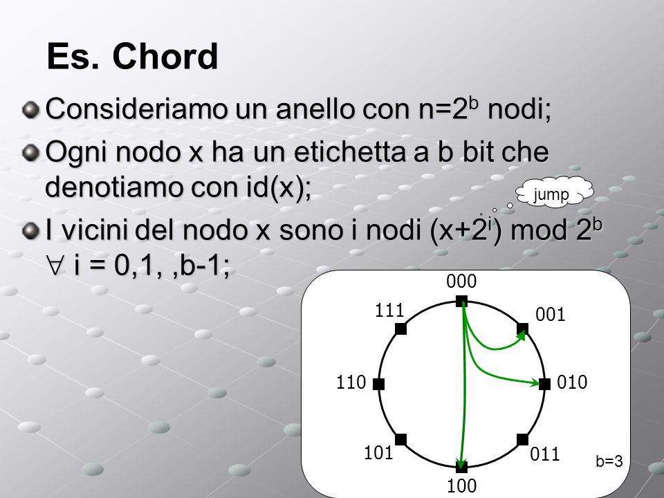 Es. Chord Consideriamo un anello con n=2 b nodi; Ogni nodo x ha un etichetta a b bit che denotiamo con id(x); I vicini del nodo x sono i nodi (x+2 i )