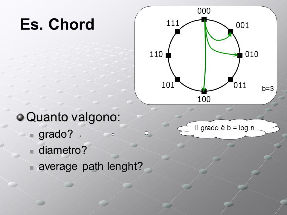 Es. Chord Quanto valgono: grado. grado. diametro.