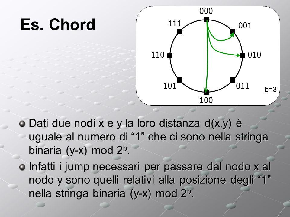 Es. Chord Dati due nodi x e y la loro distanza d(x,y) è uguale al numero di 1 che ci sono nella stringa binaria (y-x) mod 2 b. Infatti i jump necessar