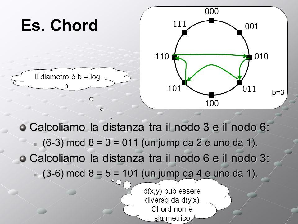 Es. Chord Calcoliamo la distanza tra il nodo 3 e il nodo 6: (6-3) mod 8 = 3 = 011 (un jump da 2 e uno da 1). (6-3) mod 8 = 3 = 011 (un jump da 2 e uno