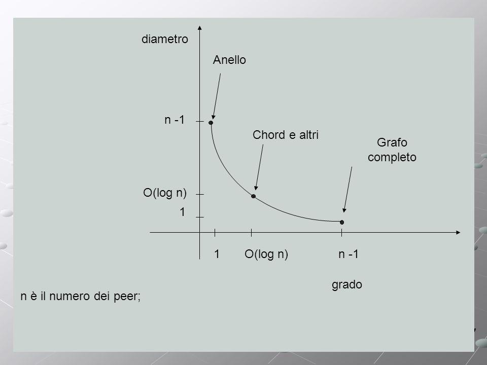 grado diametro 1 1 n -1 O(log n) Chord e altri Grafo completo Anello n è il numero dei peer;