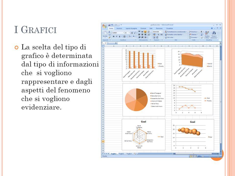 I G RAFICI La scelta del tipo di grafico è determinata dal tipo di informazioni che si vogliono rappresentare e dagli aspetti del fenomeno che si vogl