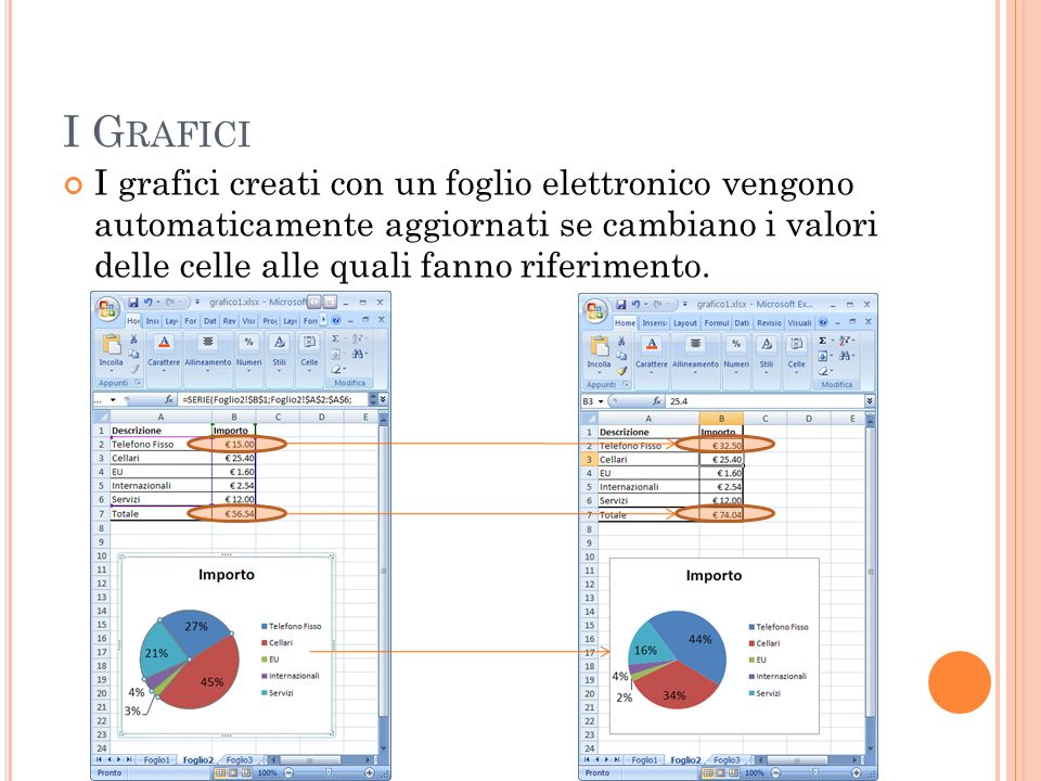 I G RAFICI I grafici creati con un foglio elettronico vengono automaticamente aggiornati se cambiano i valori delle celle alle quali fanno riferimento