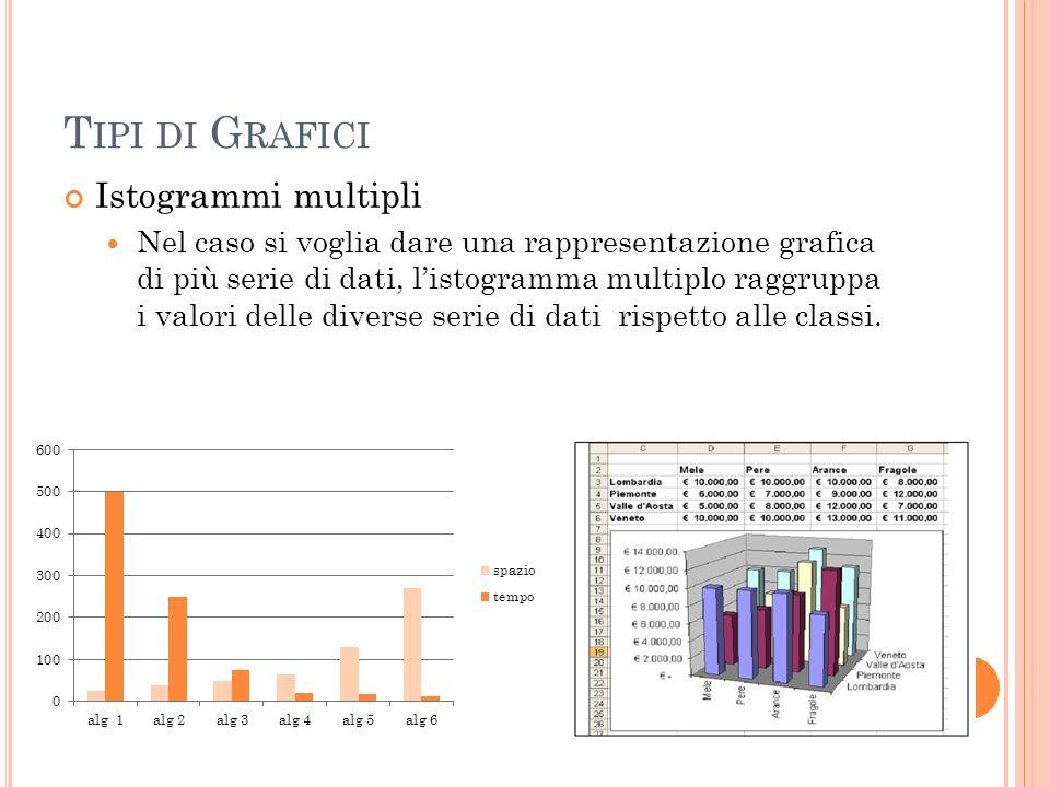 T IPI DI G RAFICI Istogrammi multipli Nel caso si voglia dare una rappresentazione grafica di più serie di dati, listogramma multiplo raggruppa i valo