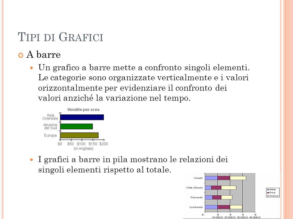 T IPI DI G RAFICI A barre Un grafico a barre mette a confronto singoli elementi. Le categorie sono organizzate verticalmente e i valori orizzontalment
