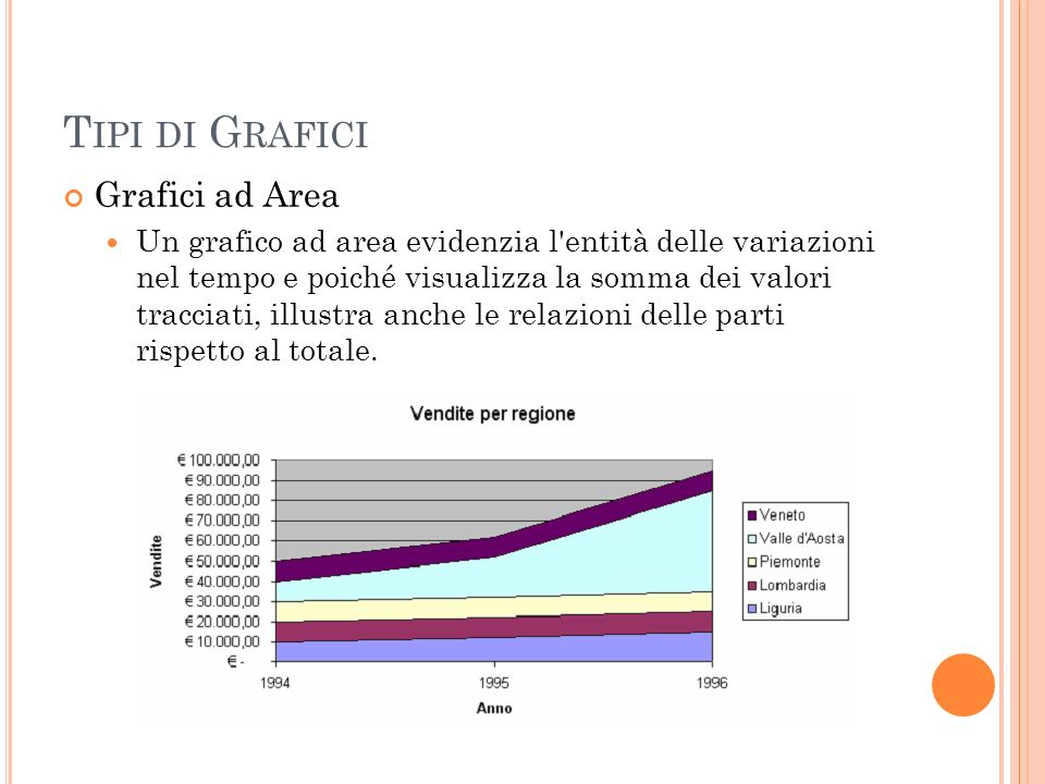 T IPI DI G RAFICI Grafici ad Area Un grafico ad area evidenzia l'entità delle variazioni nel tempo e poiché visualizza la somma dei valori tracciati,