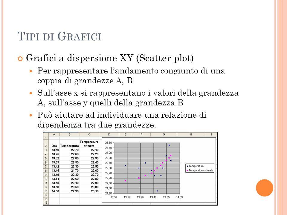 T IPI DI G RAFICI Grafici a dispersione XY (Scatter plot) Per rappresentare landamento congiunto di una coppia di grandezze A, B Sullasse x si rappres