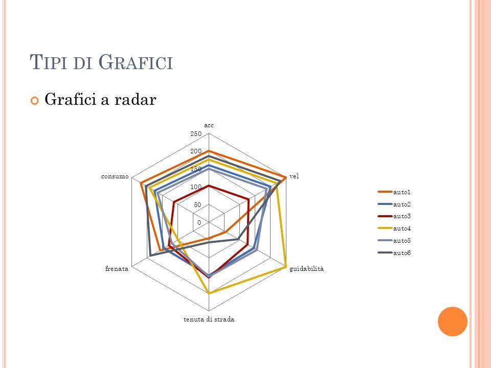T IPI DI G RAFICI Grafici a radar