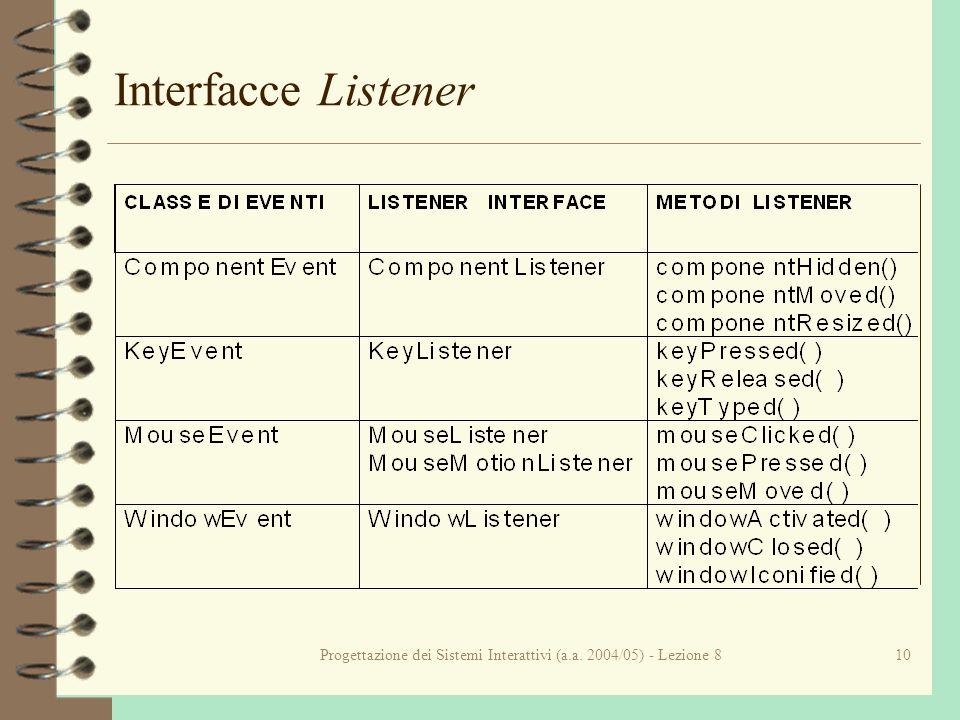 Progettazione dei Sistemi Interattivi (a.a. 2004/05) - Lezione 810 Interfacce Listener