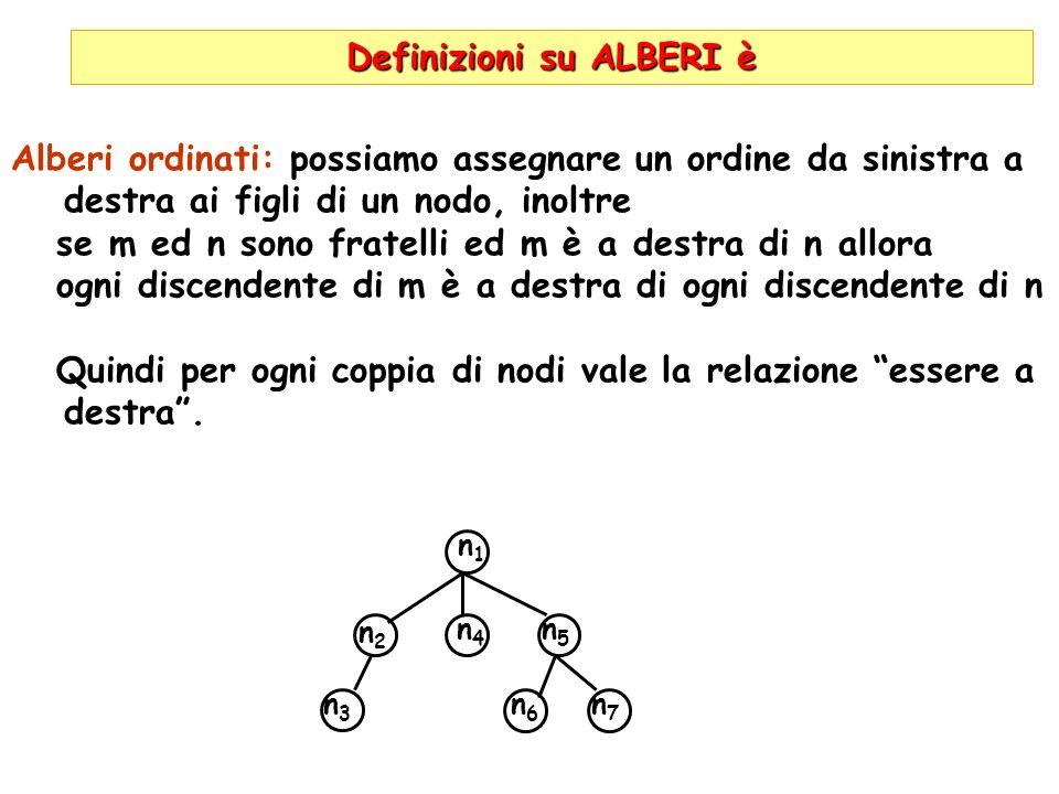 Definizioni su ALBERI è Alberi ordinati: possiamo assegnare un ordine da sinistra a destra ai figli di un nodo, inoltre se m ed n sono fratelli ed m è