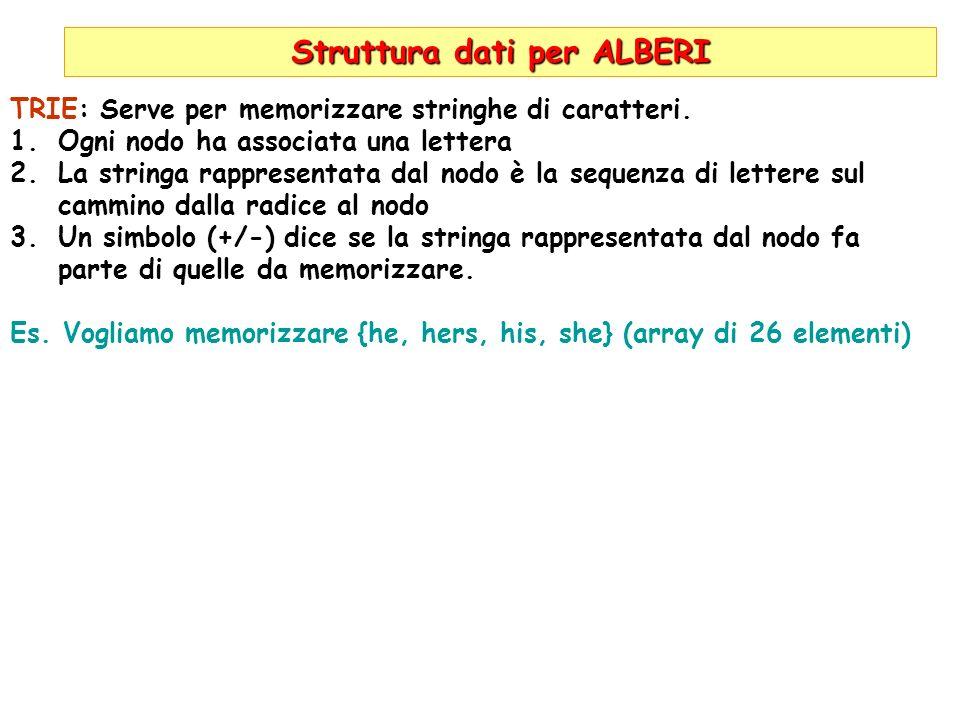 Struttura dati per ALBERI TRIE: Serve per memorizzare stringhe di caratteri. 1.Ogni nodo ha associata una lettera 2.La stringa rappresentata dal nodo