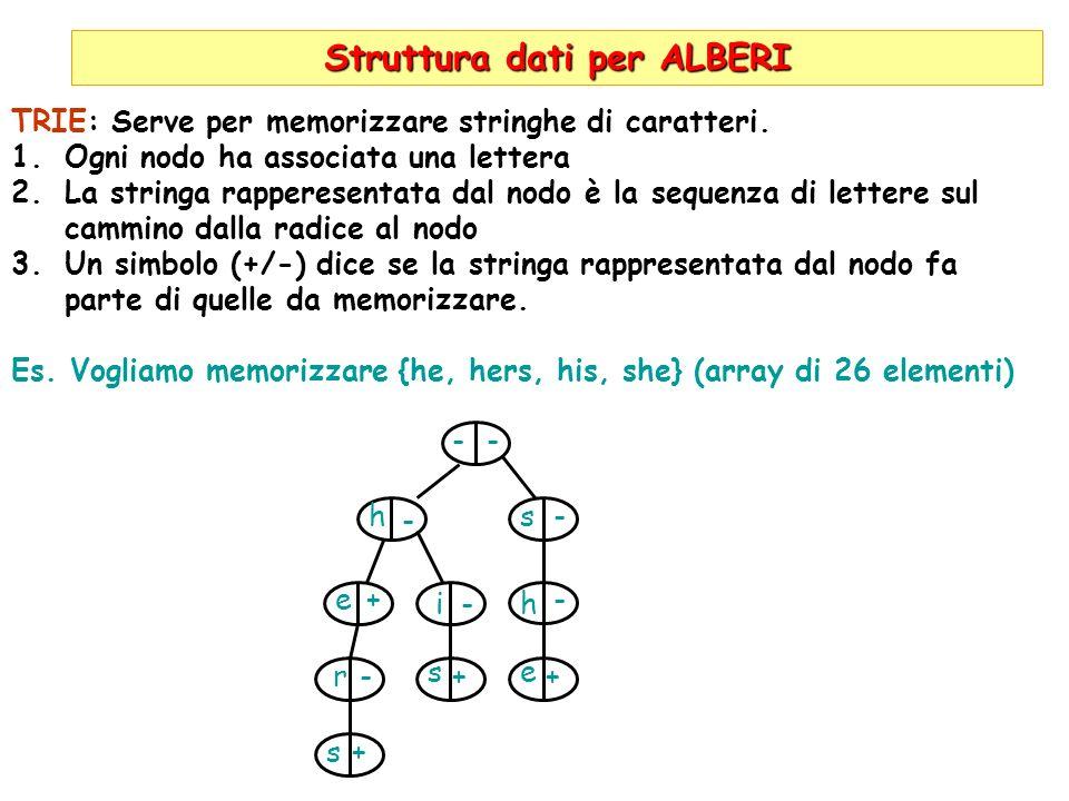 Struttura dati per ALBERI TRIE: Serve per memorizzare stringhe di caratteri. 1.Ogni nodo ha associata una lettera 2.La stringa rapperesentata dal nodo