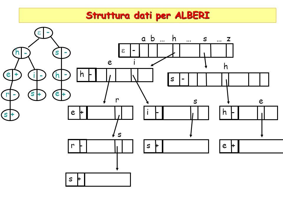 Struttura dati per ALBERI hs h e r s i es + + - - - - - - ++ - a b … h … s … z h - s - e + e i h i -h - r se r - s s + e +
