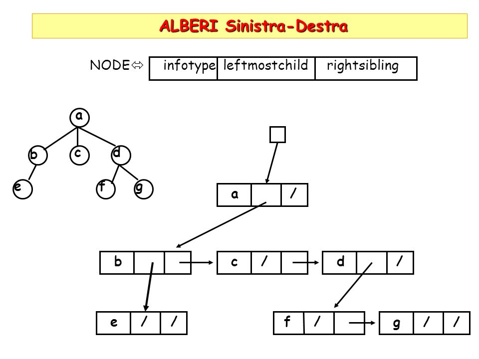 ALBERI Sinistra-Destra ALBERI Sinistra-Destra a b e cd f g NODE infotype leftmostchild rightsibling a / bc /d / e / /f / g / /