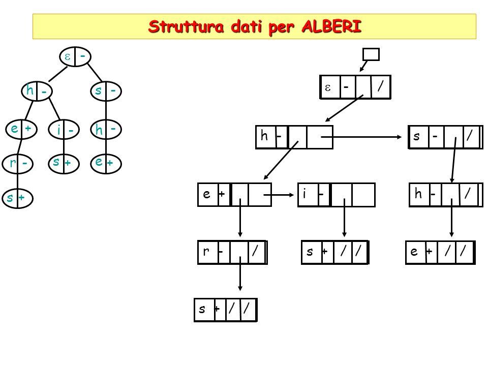 Struttura dati per ALBERI hs h e r s i es + + - - - - - - ++ - / h - s - / e + i -h - / r - / s + / / e + / /