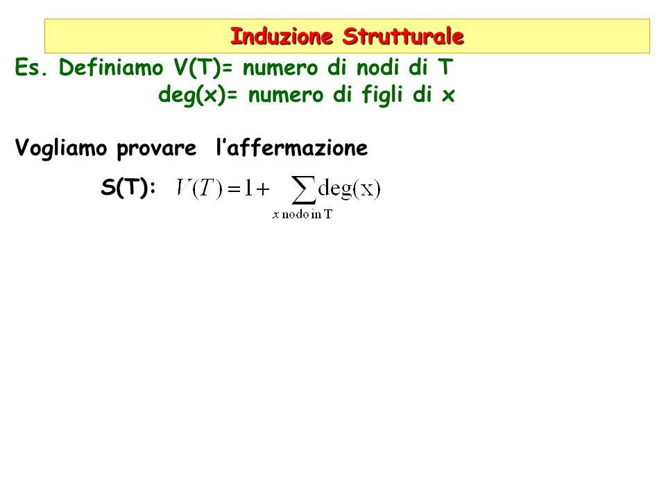 Induzione Strutturale Es. Definiamo V(T)= numero di nodi di T deg(x)= numero di figli di x Vogliamo provare laffermazione S(T):