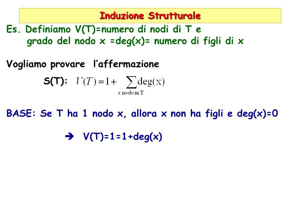 Induzione Strutturale Es. Definiamo V(T)=numero di nodi di T e grado del nodo x =deg(x)= numero di figli di x Vogliamo provare laffermazione S(T): BAS
