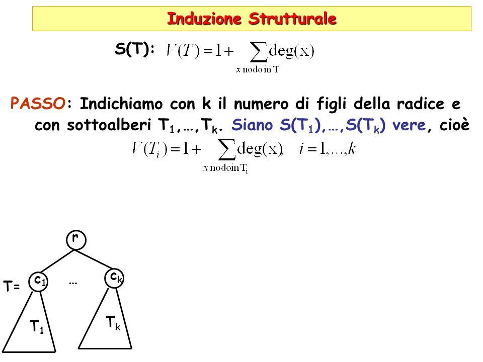 Induzione Strutturale S(T): PASSO: Indichiamo con k il numero di figli della radice e con sottoalberi T 1,…,T k. Siano S(T 1 ),…,S(T k ) vere, cioè r