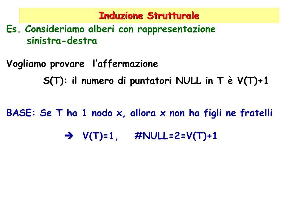 Induzione Strutturale Es. Consideriamo alberi con rappresentazione sinistra-destra Vogliamo provare laffermazione S(T): il numero di puntatori NULL in