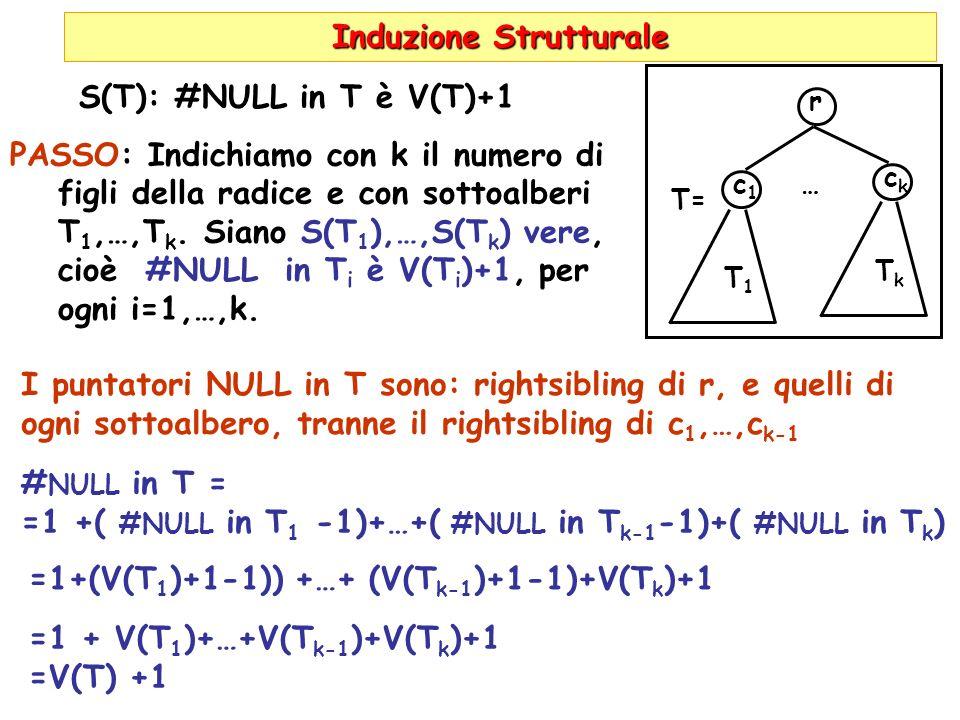 Induzione Strutturale S(T): #NULL in T è V(T)+1 PASSO: Indichiamo con k il numero di figli della radice e con sottoalberi T 1,…,T k. Siano S(T 1 ),…,S