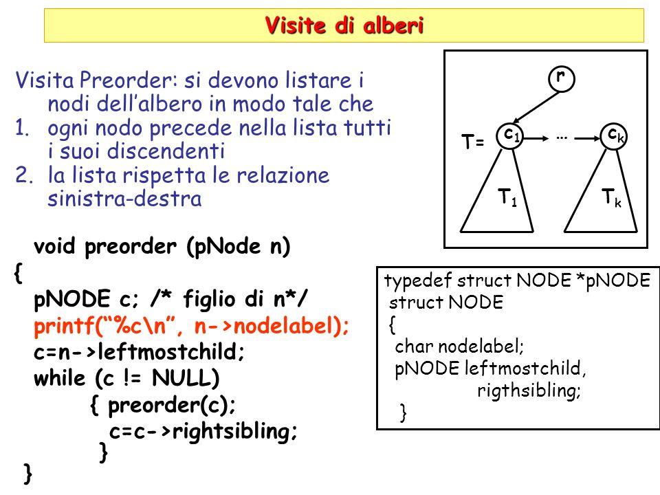 Visite di alberi Visita Preorder: si devono listare i nodi dellalbero in modo tale che 1.ogni nodo precede nella lista tutti i suoi discendenti 2.la l