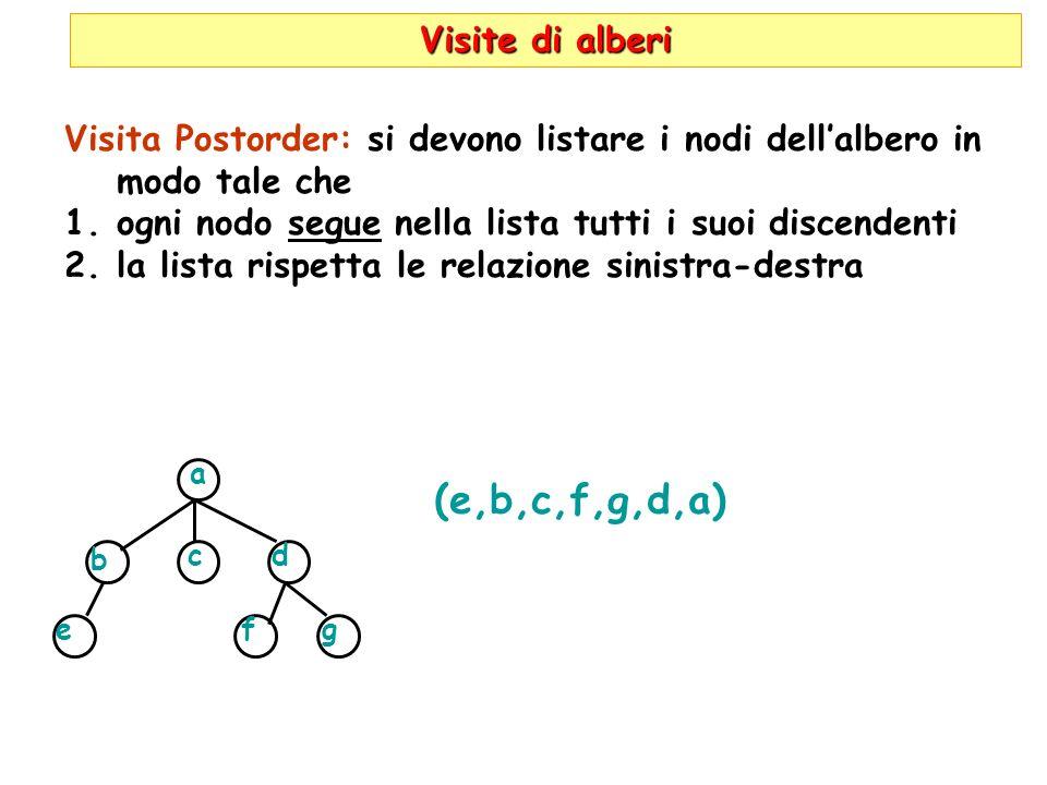 Visite di alberi Visita Postorder: si devono listare i nodi dellalbero in modo tale che 1.ogni nodo segue nella lista tutti i suoi discendenti 2.la li