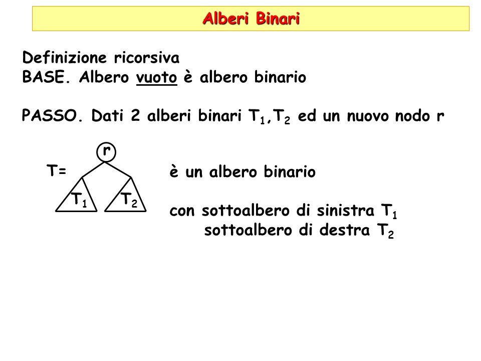 Alberi Binari Definizione ricorsiva BASE. Albero vuoto è albero binario PASSO. Dati 2 alberi binari T 1,T 2 ed un nuovo nodo r T= r è un albero binari