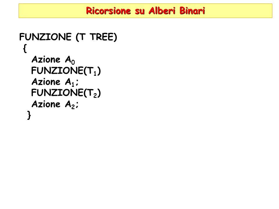 Ricorsione su Alberi Binari FUNZIONE (T TREE) { Azione A 0 FUNZIONE(T 1 ) Azione A 1 ; FUNZIONE(T 2 ) Azione A 2 ; }