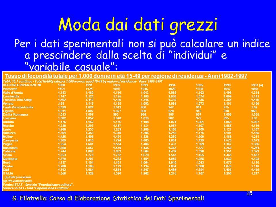 G. Filatrella: Corso di Elaborazione Statistica dei Dati Sperimentali 15 Moda dai dati grezzi Per i dati sperimentali non si può calcolare un indice a