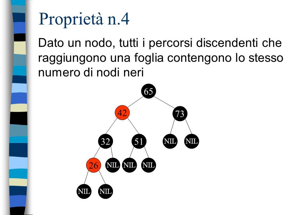 Proprietà n.4 Dato un nodo, tutti i percorsi discendenti che raggiungono una foglia contengono lo stesso numero di nodi neri 65 42 73 3251 NIL 26 NIL