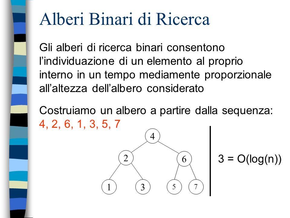 Alberi Binari di Ricerca Gli alberi di ricerca binari consentono lindividuazione di un elemento al proprio interno in un tempo mediamente proporzionale allaltezza dellalbero considerato 4 2 6 13 57 Costruiamo un albero a partire dalla sequenza: 4, 2, 6, 1, 3, 5, 7 3 = O(log(n))