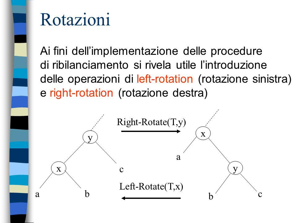 Rotazioni Ai fini dellimplementazione delle procedure di ribilanciamento si rivela utile lintroduzione delle operazioni di left-rotation (rotazione sinistra) e right-rotation (rotazione destra) y x ba c y x b a c Right-Rotate(T,y) Left-Rotate(T,x)