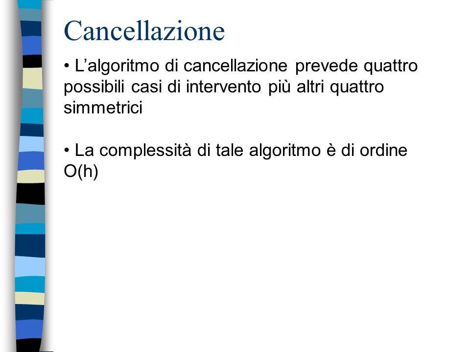 Cancellazione Lalgoritmo di cancellazione prevede quattro possibili casi di intervento più altri quattro simmetrici La complessità di tale algoritmo è di ordine O(h)