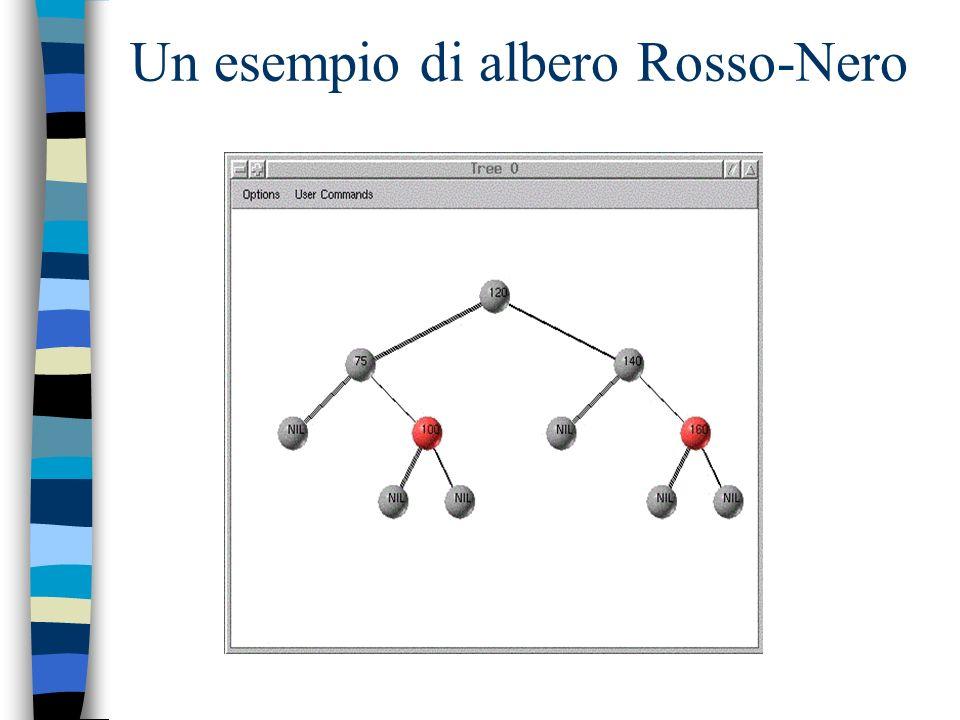 Lemma 1 Un albero Rosso-Nero con n nodi interni ha altezza al più 2lg(n+1)