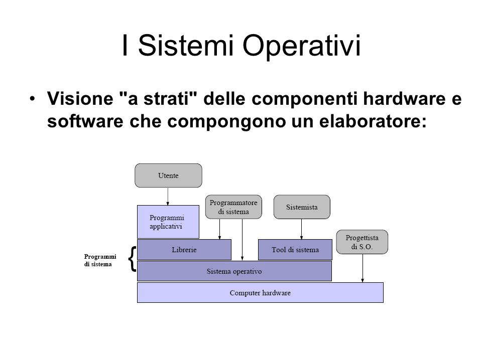 I Sistemi Operativi Visione