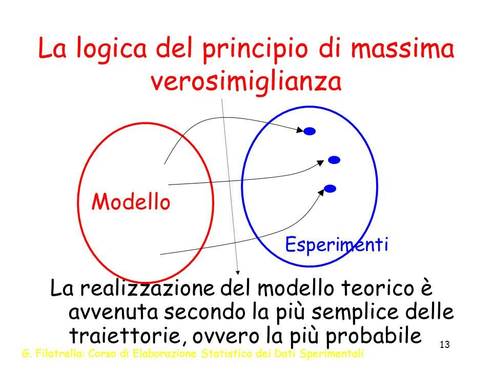 G. Filatrella: Corso di Elaborazione Statistica dei Dati Sperimentali 13 La logica del principio di massima verosimiglianza La realizzazione del model