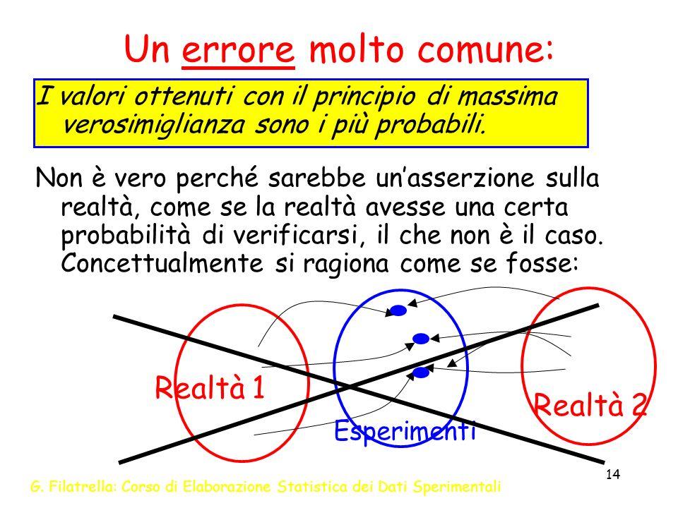 G. Filatrella: Corso di Elaborazione Statistica dei Dati Sperimentali 14 Un errore molto comune: I valori ottenuti con il principio di massima verosim